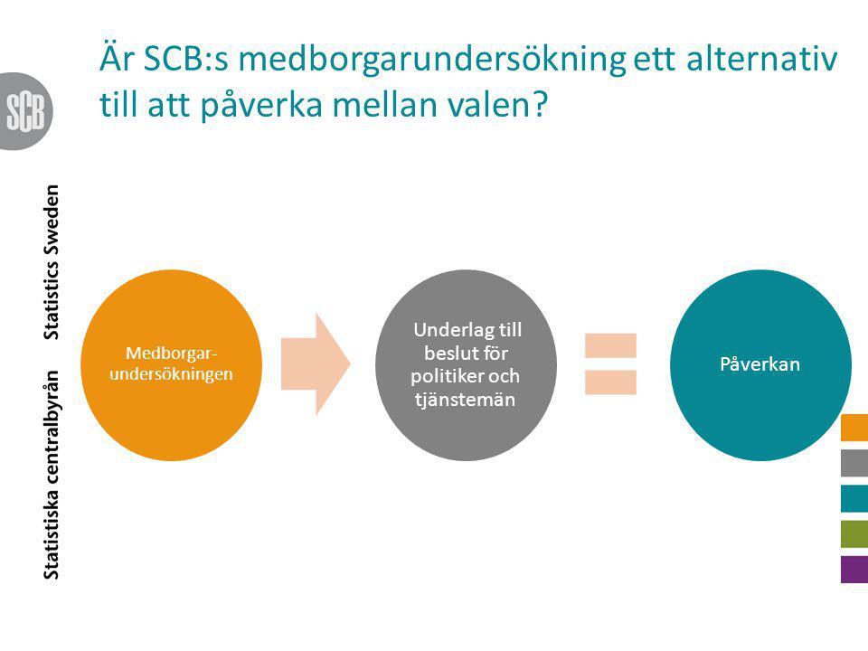 Är SCB:s medborgarundersökning ett alternativ till att påverka mellan valen? Medborgar- undersökningen Underlag till beslut för politiker och tjänstem