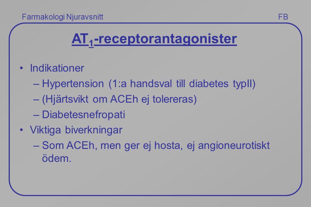 Farmakologi Njuravsnitt FB AT 1 -receptorantagonister Indikationer –Hypertension (1:a handsval till diabetes typII) –(Hjärtsvikt om ACEh ej tolereras)