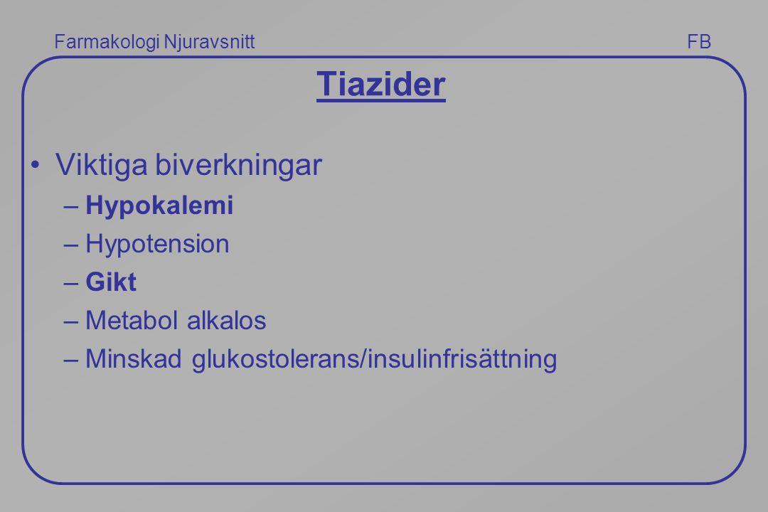 Farmakologi Njuravsnitt FB Tiazider Viktiga biverkningar –Hypokalemi –Hypotension –Gikt –Metabol alkalos –Minskad glukostolerans/insulinfrisättning