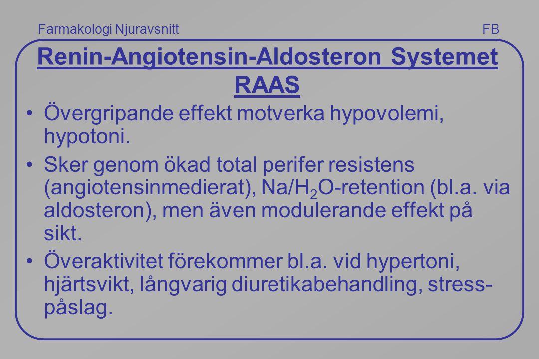 Farmakologi Njuravsnitt FB Renin-Angiotensin-Aldosteron Systemet RAAS Övergripande effekt motverka hypovolemi, hypotoni. Sker genom ökad total perifer