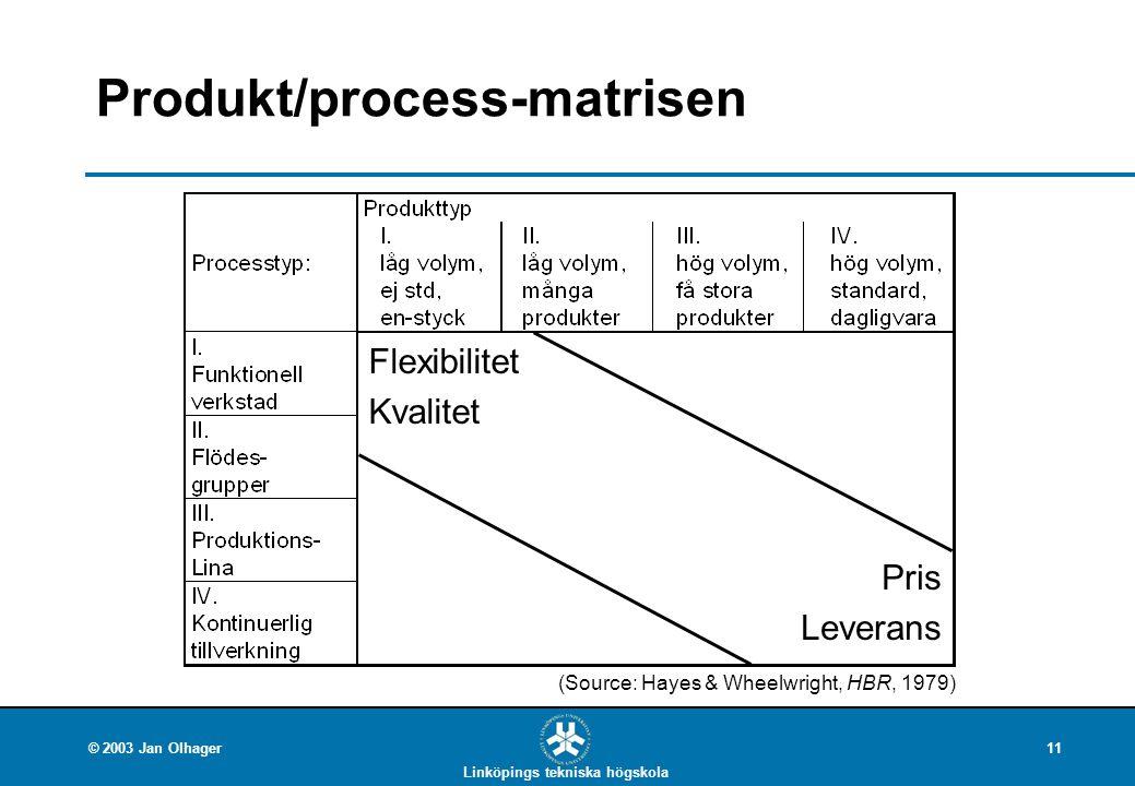 Linköpings tekniska högskola © 2003 Jan Olhager11 Produkt/process-matrisen Flexibilitet Kvalitet Pris Leverans (Source: Hayes & Wheelwright, HBR, 1979