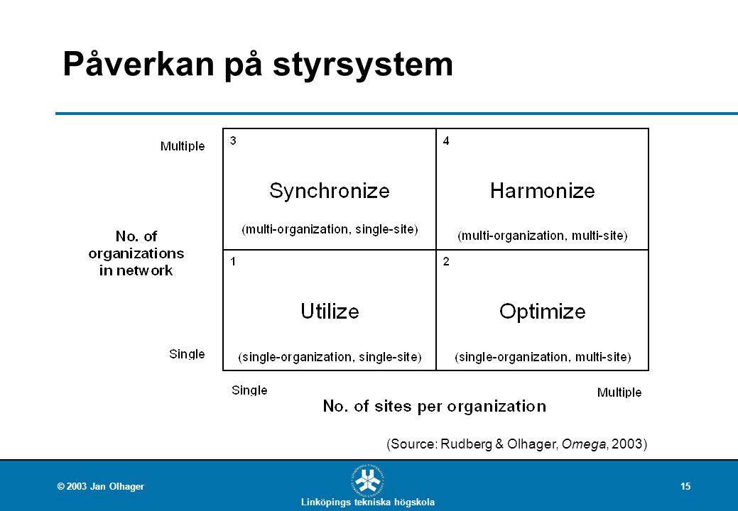 Linköpings tekniska högskola © 2003 Jan Olhager15 Påverkan på styrsystem (Source: Rudberg & Olhager, Omega, 2003)