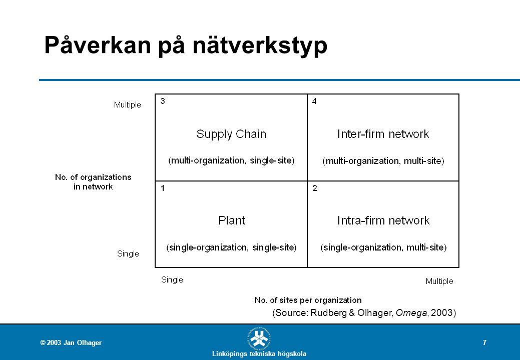 Linköpings tekniska högskola © 2003 Jan Olhager7 Påverkan på nätverkstyp (Source: Rudberg & Olhager, Omega, 2003)