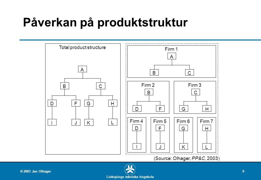 Linköpings tekniska högskola © 2003 Jan Olhager9 Total product structure G K H L B C A D I F J Firm 1 B C A Firm 2 DF B Firm 4 I D Firm 5 J F Firm 6 K