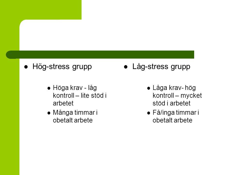 Hög-stress grupp Höga krav - låg kontroll – lite stöd i arbetet Många timmar i obetalt arbete Låg-stress grupp Låga krav- hög kontroll – mycket stöd i