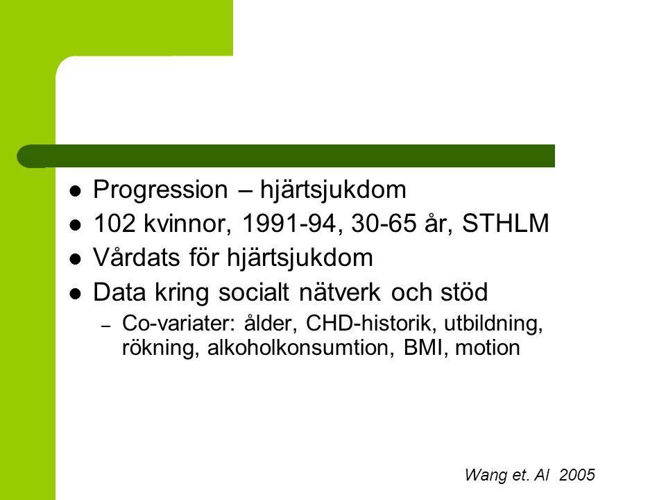 Progression – hjärtsjukdom 102 kvinnor, 1991-94, 30-65 år, STHLM Vårdats för hjärtsjukdom Data kring socialt nätverk och stöd – Co-variater: ålder, CH