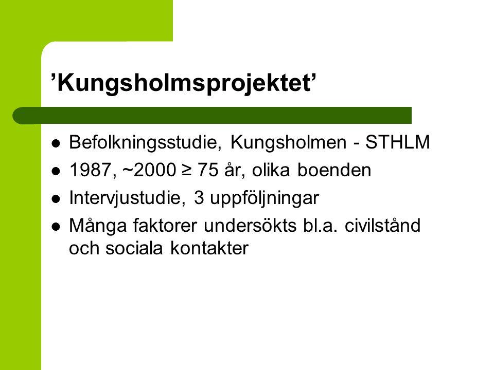 'Kungsholmsprojektet' Befolkningsstudie, Kungsholmen - STHLM 1987, ~2000 ≥ 75 år, olika boenden Intervjustudie, 3 uppföljningar Många faktorer undersö