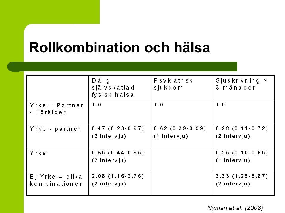 Rollkombination och hälsa Nyman et al. (2008)
