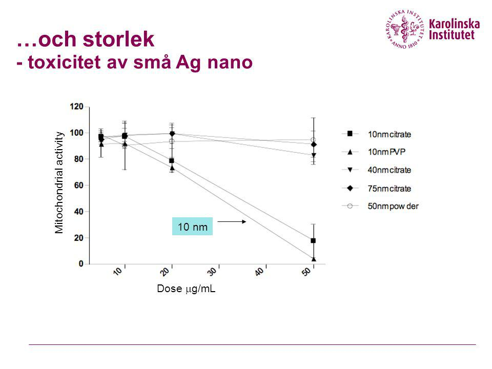 …och storlek - toxicitet av små Ag nano Mitochondrial activity Dose  g/mL 10 nm