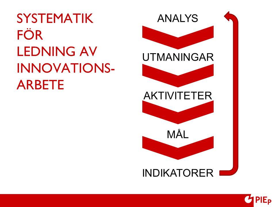 SYSTEMATIK FÖR LEDNING AV INNOVATIONS- ARBETE ANALYS UTMANINGAR AKTIVITETER MÅL INDIKATORER