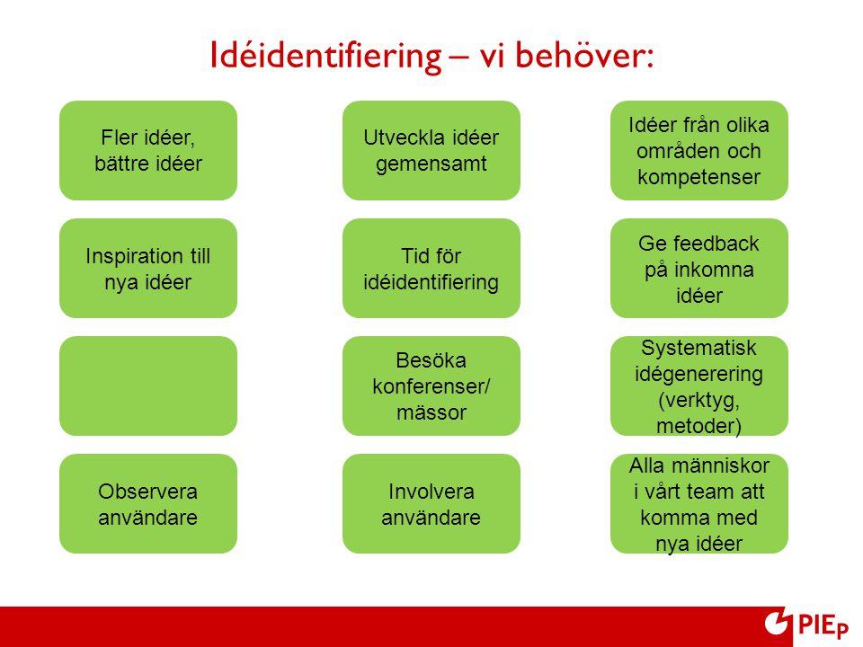Fler idéer, bättre idéer Utveckla idéer gemensamt Inspiration till nya idéer Tid för idéidentifiering Besöka konferenser/ mässor Observera användare I