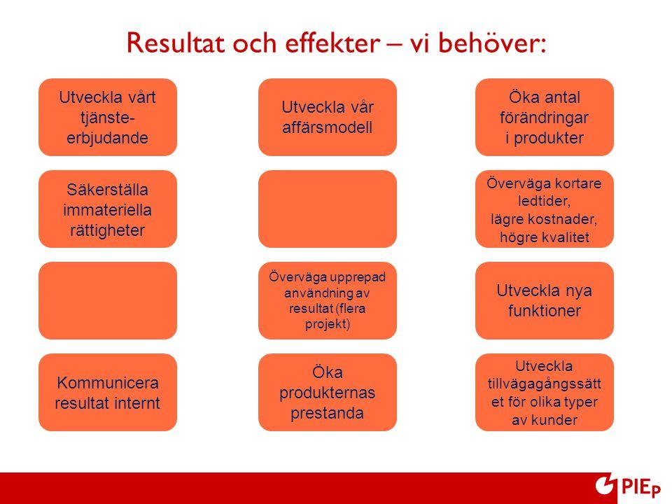 Utveckla vårt tjänste- erbjudande Utveckla vår affärsmodell Säkerställa immateriella rättigheter Överväga upprepad användning av resultat (flera proje