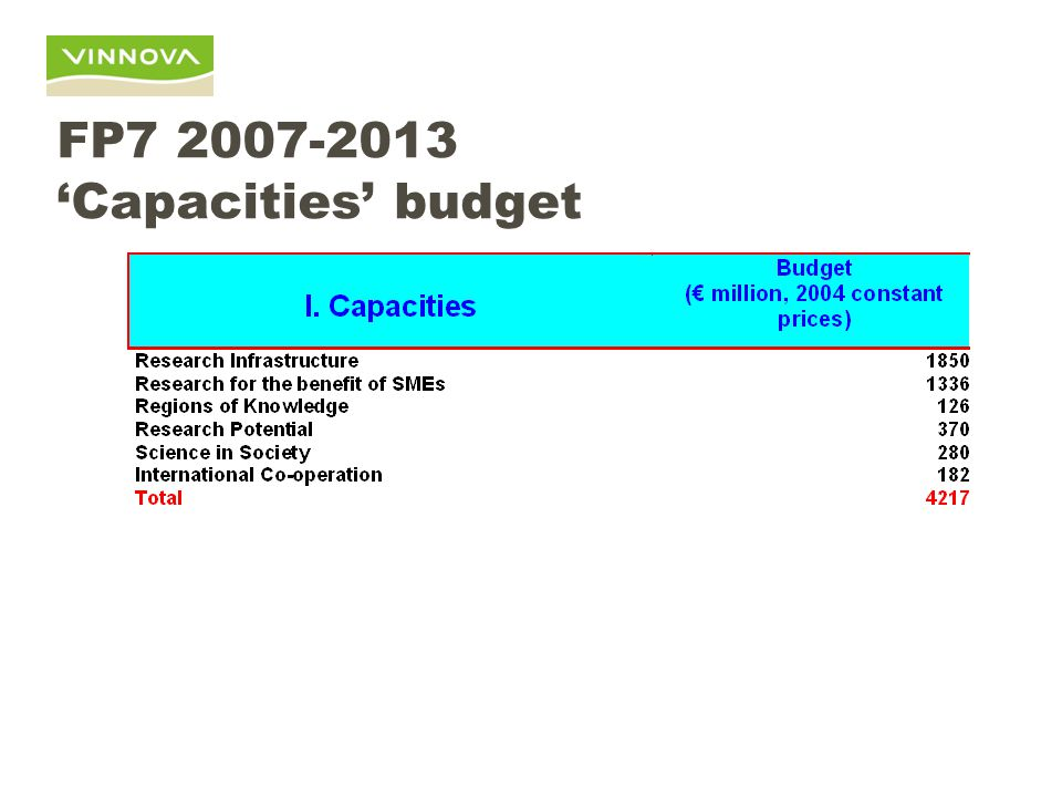 FP7 2007-2013 'Capacities' budget