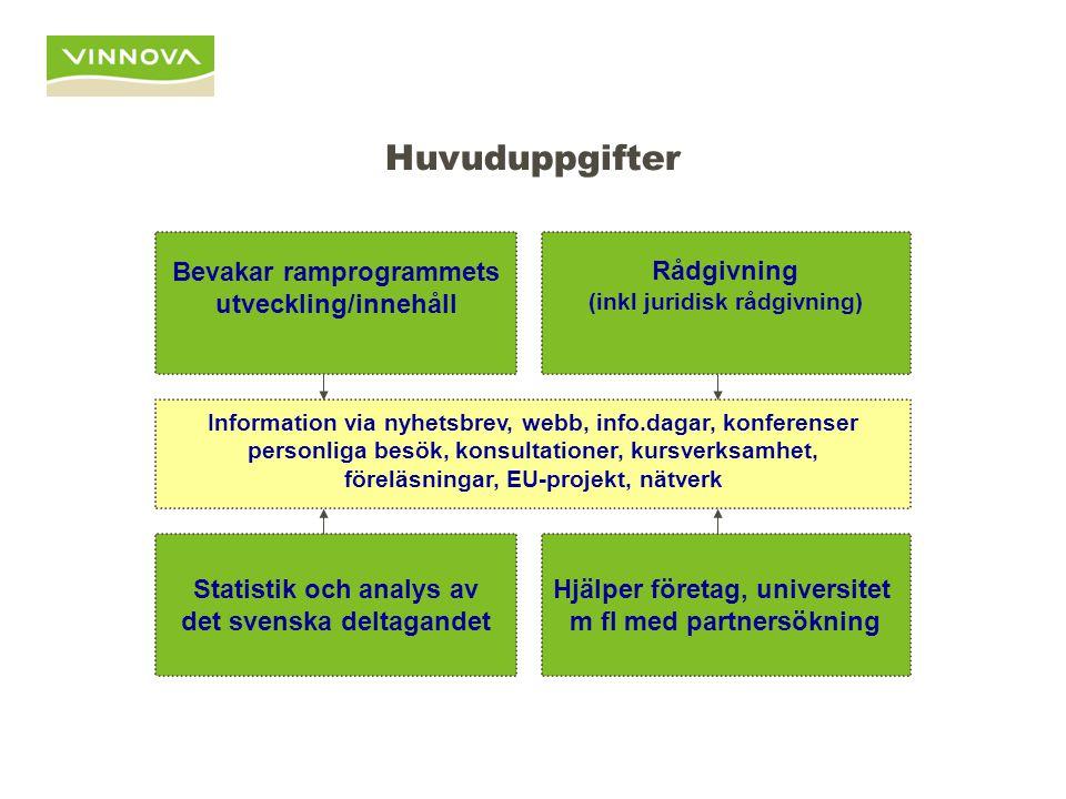 Huvuduppgifter Bevakar ramprogrammets utveckling/innehåll Statistik och analys av det svenska deltagandet Hjälper företag, universitet m fl med partne