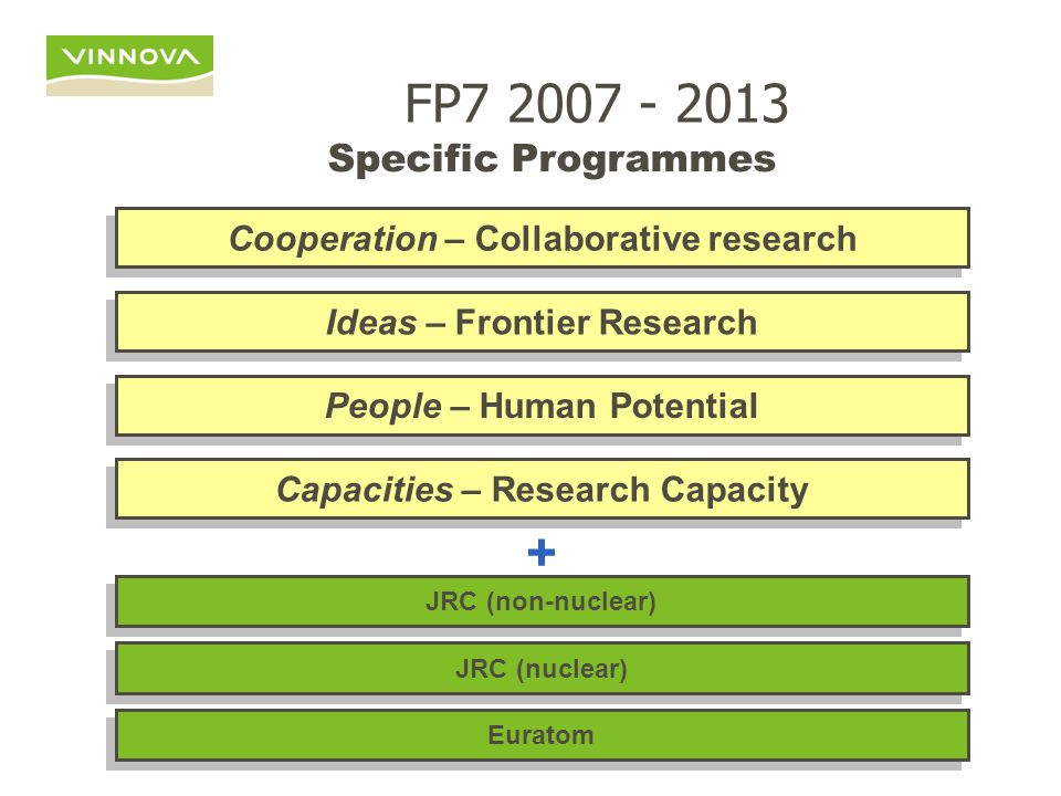 10 Thematic Priorities 1.Health 2. Food, agriculture and biotechnology 3.