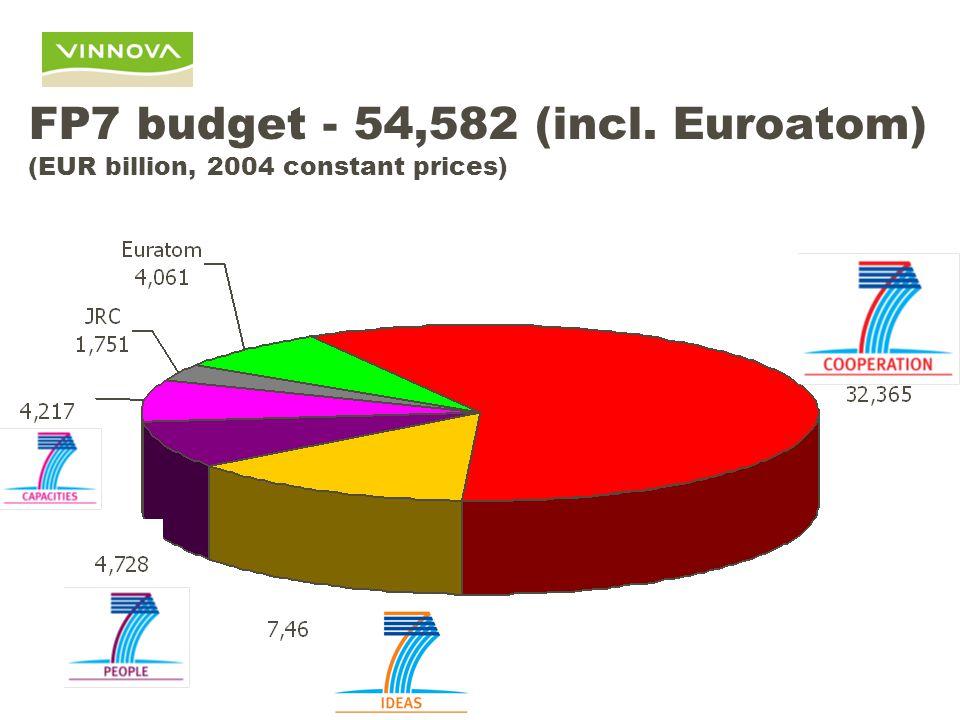 FP7 budget - 54,582 (incl. Euroatom) (EUR billion, 2004 constant prices)