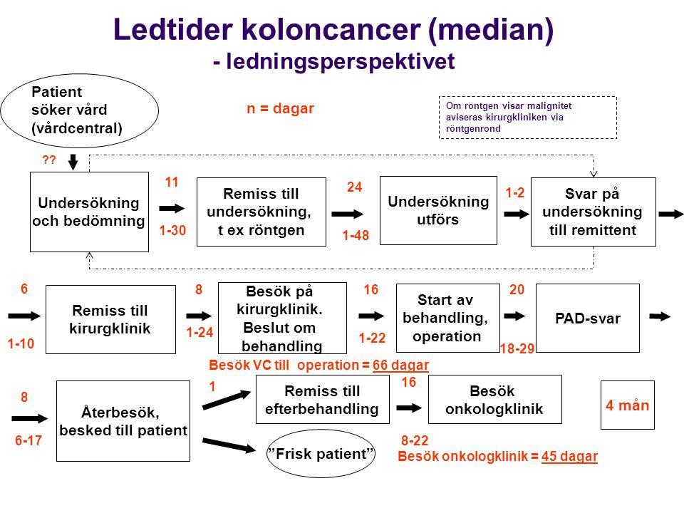Ledtider koloncancer (median) - ledningsperspektivet Patient söker vård (vårdcentral) Undersökning och bedömning Remiss till undersökning, t ex röntge