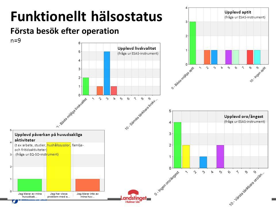 Funktionellt hälsostatus Första besök efter operation n=9 Upplevd aptit (fråga ur ESAS-instrument) Upplevd oro/ångest (fråga ur ESAS-instrument) Upple
