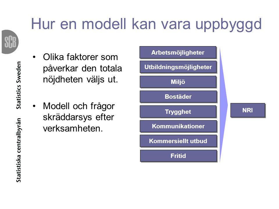 Hur en modell kan vara uppbyggd Olika faktorer som påverkar den totala nöjdheten väljs ut. Modell och frågor skräddarsys efter verksamheten. NRI Utbil