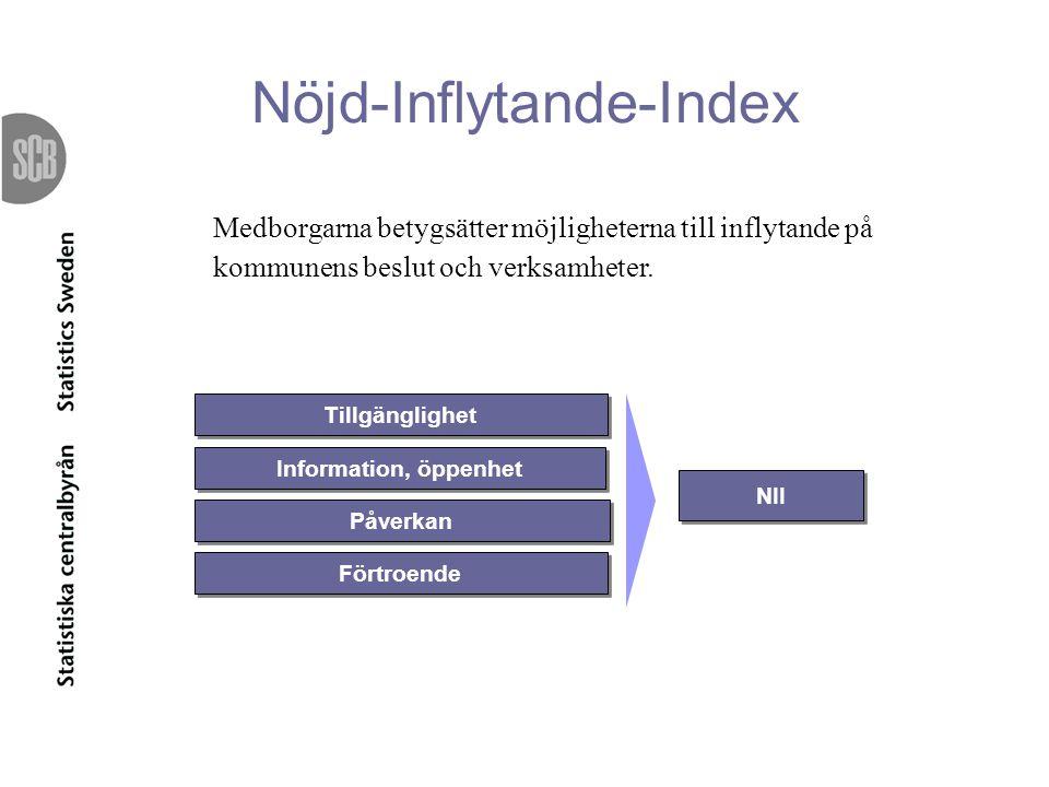 NII Tillgänglighet Information, öppenhet Påverkan Förtroende Medborgarna betygsätter möjligheterna till inflytande på kommunens beslut och verksamhete