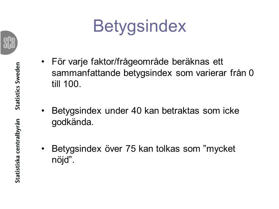 Betygsindex För varje faktor/frågeområde beräknas ett sammanfattande betygsindex som varierar från 0 till 100. Betygsindex under 40 kan betraktas som