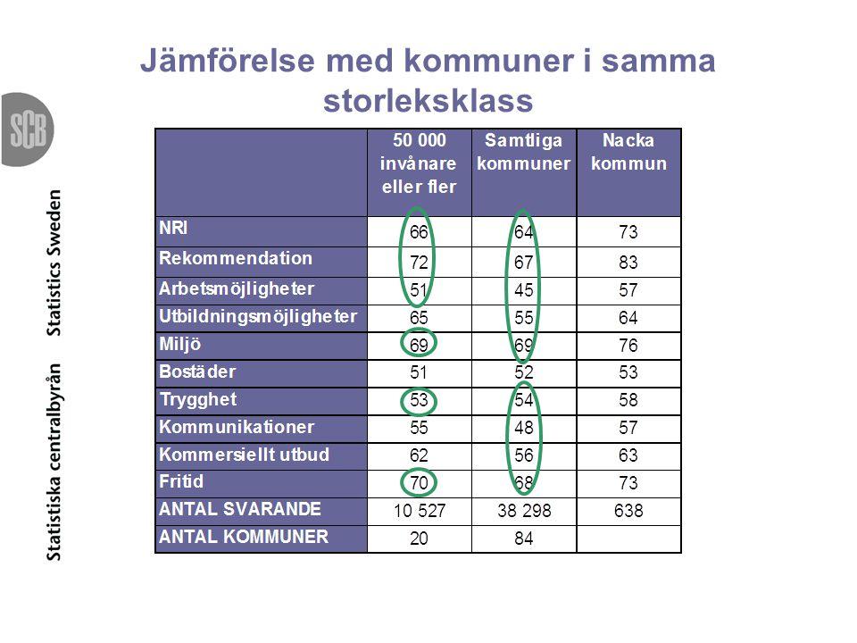 Jämförelse mellan 2008 och 2009