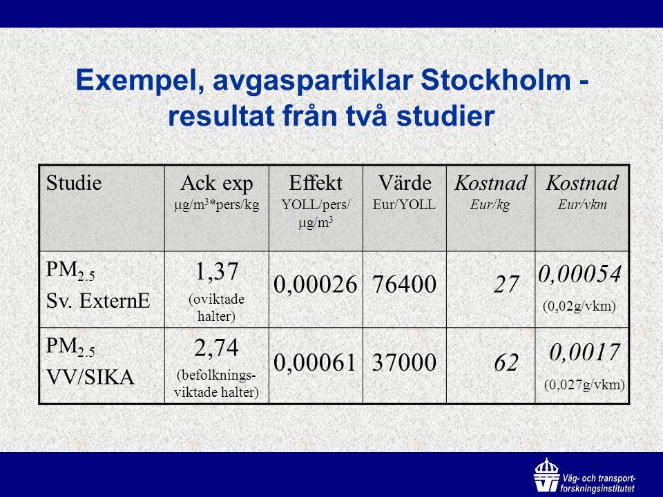 Exempel, avgaspartiklar Stockholm - resultat från två studier StudieAck exp  g/m 3 *pers/kg Effekt YOLL/pers/  g/m 3 Värde Eur/YOLL Kostnad Eur/kg Kostnad Eur/vkm PM 2.5 Sv.