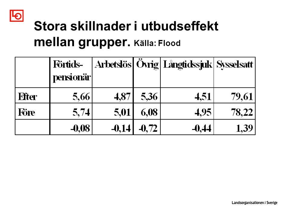 Stora skillnader i utbudseffekt mellan grupper. Källa: Flood