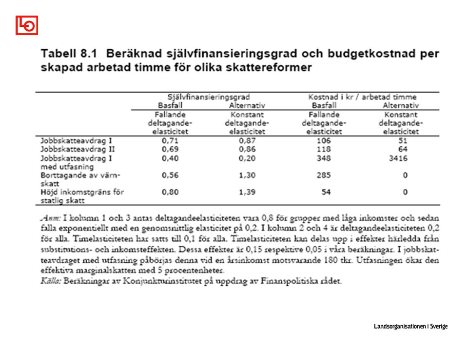 Avgift, ersättningsgrad nytta och sanktioner. Fredriksson/ Holmlund
