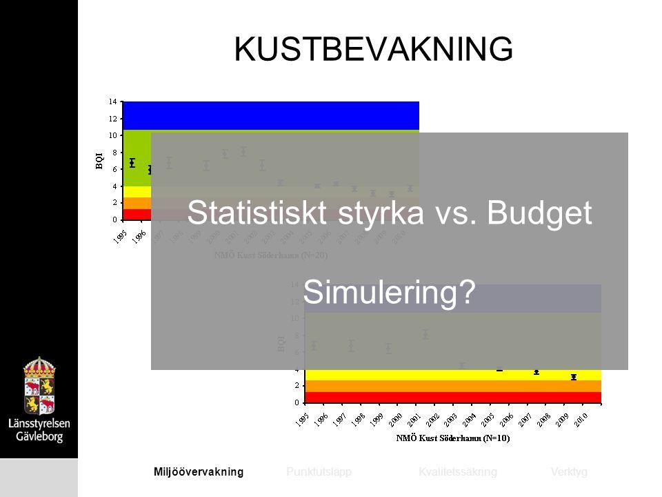 KUSTBEVAKNING MiljöövervakningPunktutsläppKvalitetssäkringVerktyg Statistiskt styrka vs. Budget Simulering?