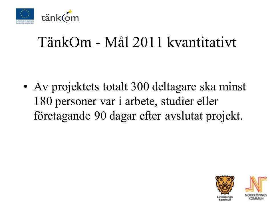 TänkOm - Mål 2011 kvantitativt Av projektets totalt 300 deltagare ska minst 180 personer var i arbete, studier eller företagande 90 dagar efter avslut