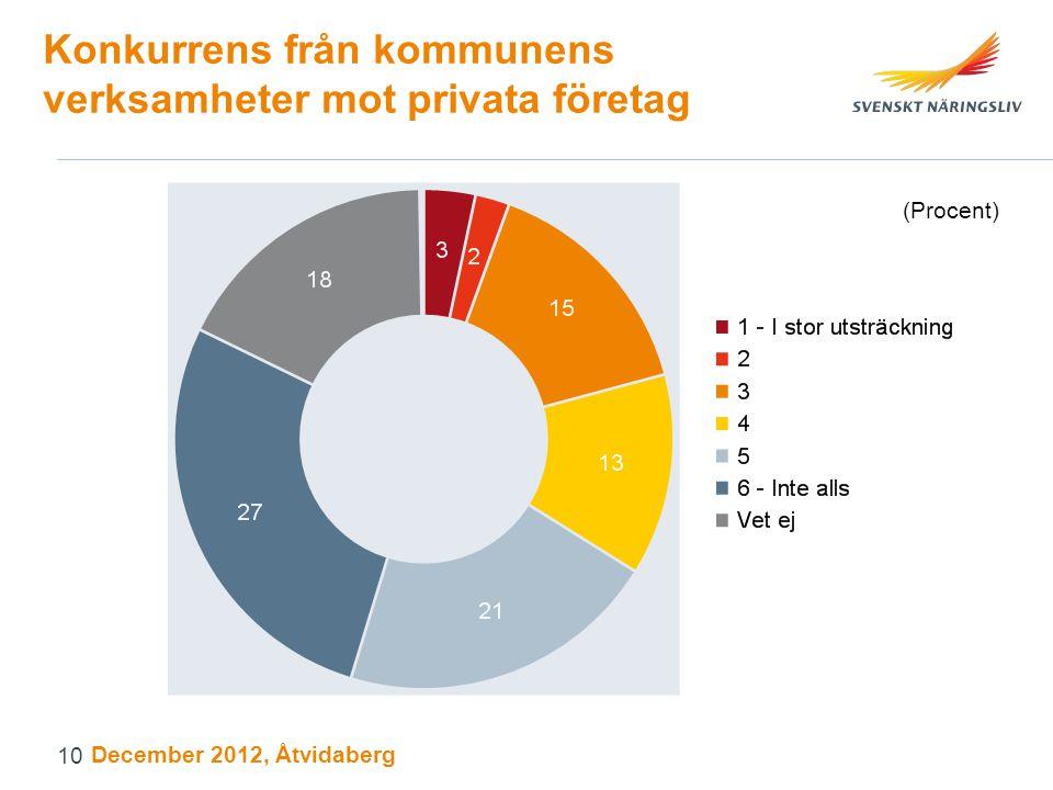 Konkurrens från kommunens verksamheter mot privata företag (Procent) December 2012, Åtvidaberg 10