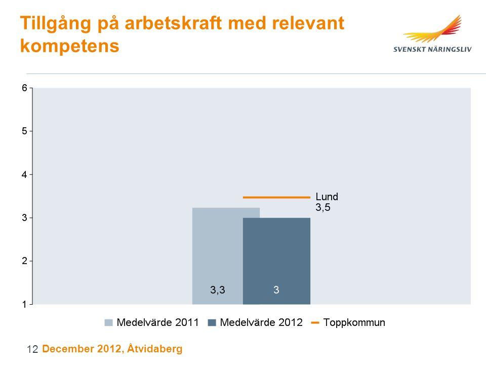 Tillgång på arbetskraft med relevant kompetens December 2012, Åtvidaberg 12