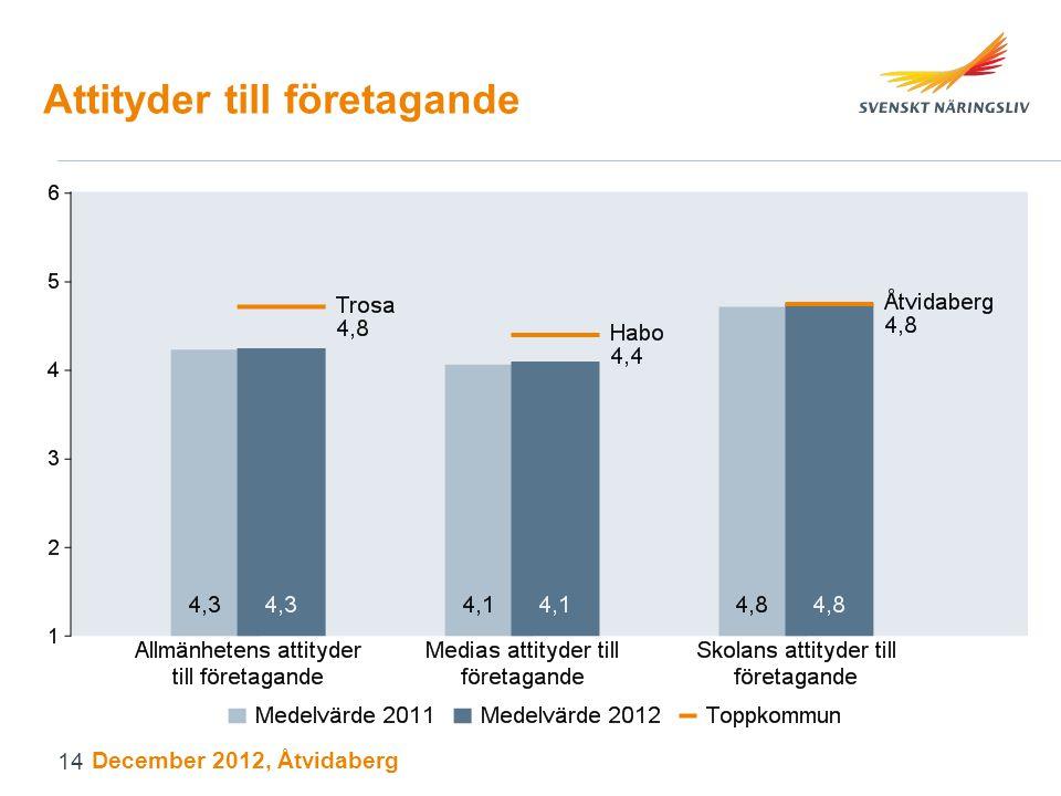 Attityder till företagande December 2012, Åtvidaberg 14
