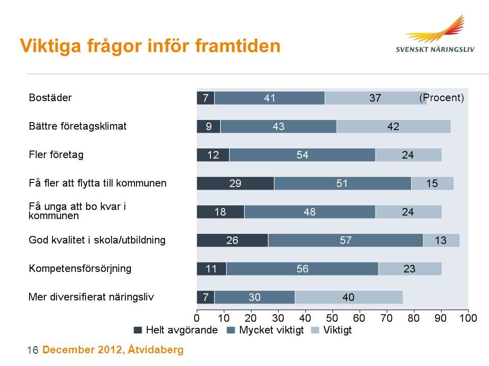 Viktiga frågor inför framtiden (Procent) December 2012, Åtvidaberg 16