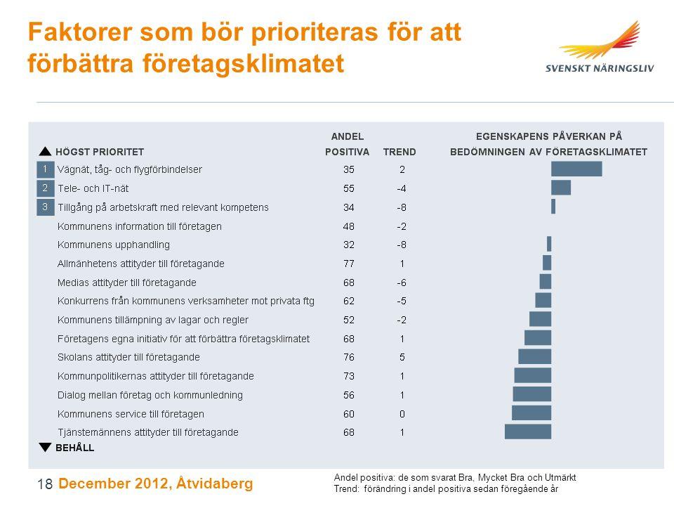 Faktorer som bör prioriteras för att förbättra företagsklimatet December 2012, Åtvidaberg Andel positiva: de som svarat Bra, Mycket Bra och Utmärkt Tr