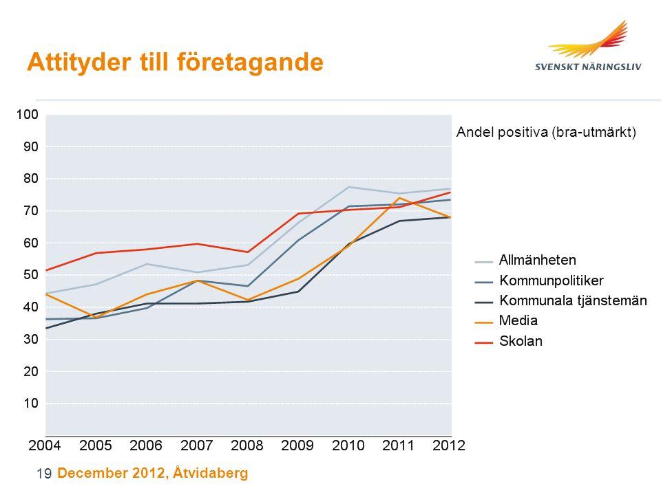 Attityder till företagande Andel positiva (bra-utmärkt) December 2012, Åtvidaberg 19