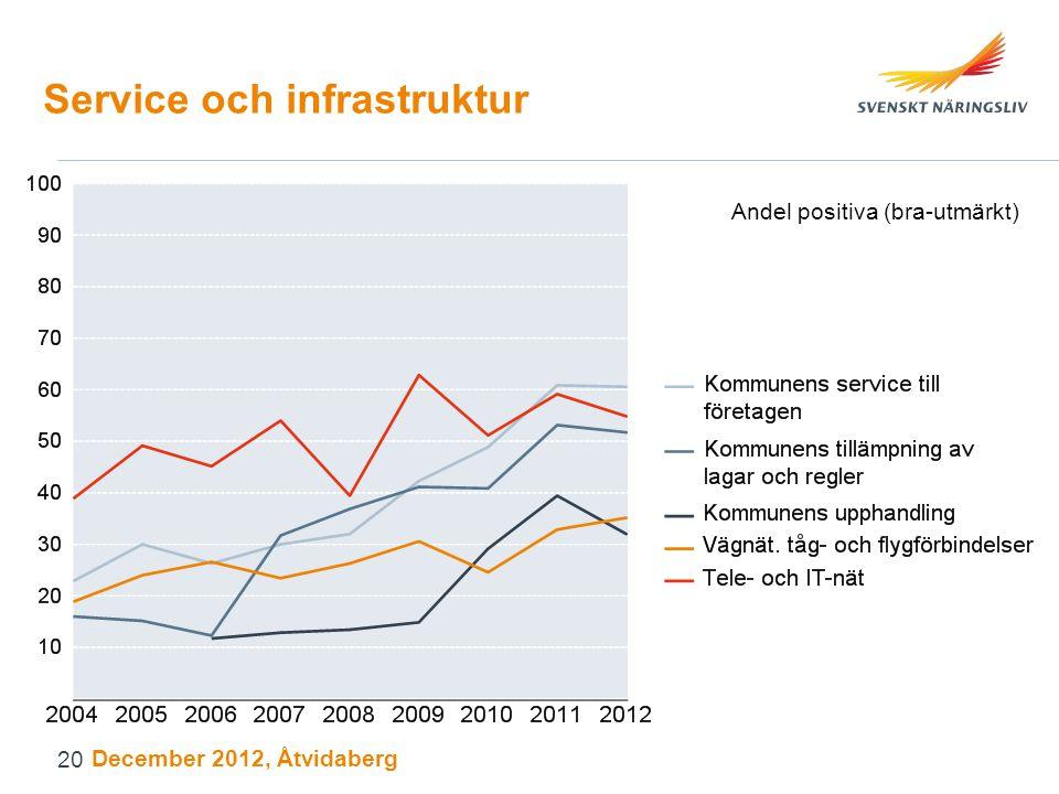 Service och infrastruktur Andel positiva (bra-utmärkt) December 2012, Åtvidaberg 20