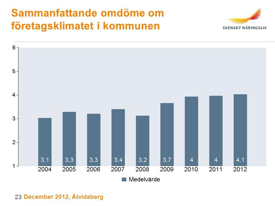 Sammanfattande omdöme om företagsklimatet i kommunen December 2012, Åtvidaberg 23