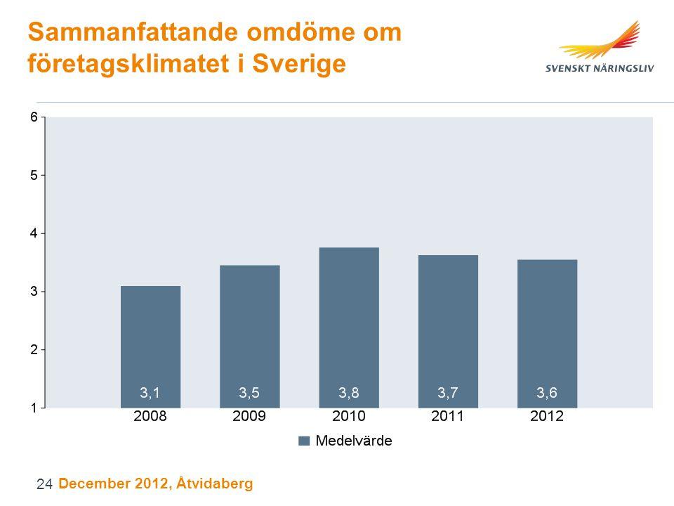 Sammanfattande omdöme om företagsklimatet i Sverige December 2012, Åtvidaberg 24