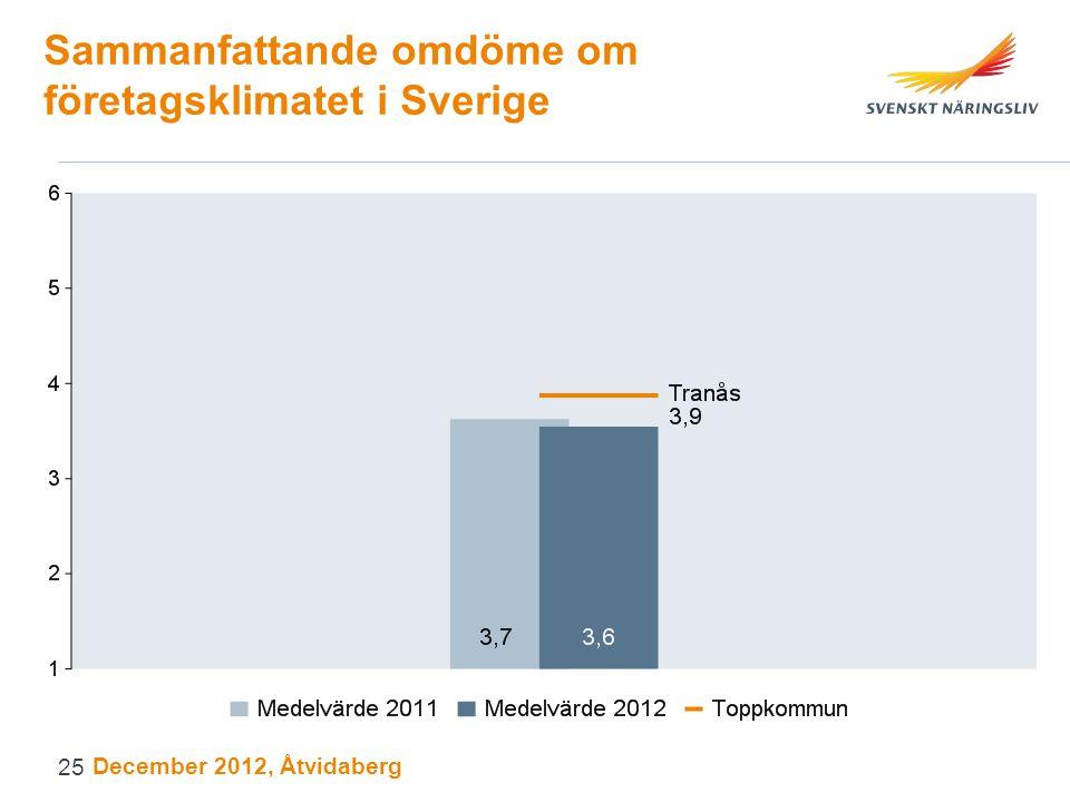Sammanfattande omdöme om företagsklimatet i Sverige December 2012, Åtvidaberg 25