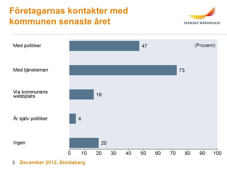 Företagarnas kontakter med kommunen senaste året (Procent) December 2012, Åtvidaberg 5