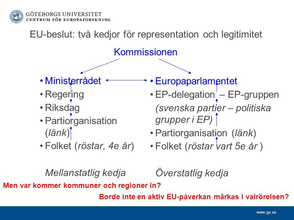 www.gu.se EU-beslut: två kedjor för representation och legitimitet Kommissionen Ministerrådet Regering Riksdag Partiorganisation (länk) Folket (röstar