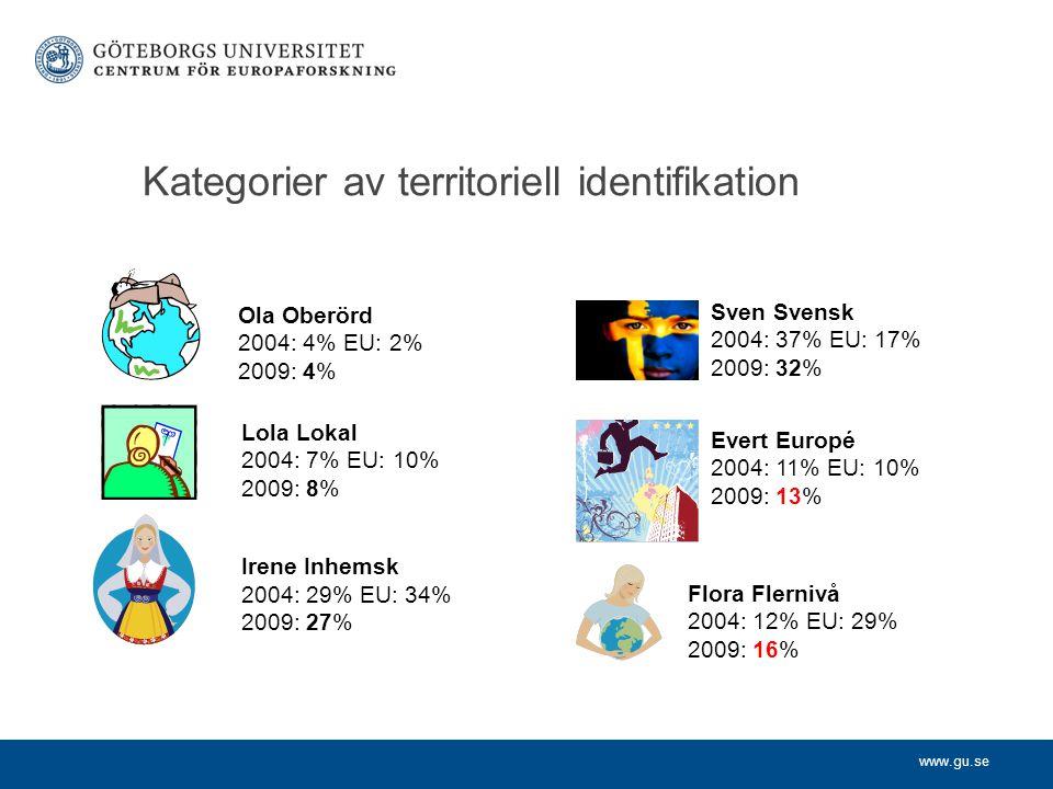 www.gu.se Kategorier av territoriell identifikation Ola Oberörd 2004: 4% EU: 2% 2009: 4% Lola Lokal 2004: 7% EU: 10% 2009: 8% Irene Inhemsk 2004: 29% EU: 34% 2009: 27% Sven Svensk 2004: 37% EU: 17% 2009: 32% Evert Europé 2004: 11% EU: 10% 2009: 13% Flora Flernivå 2004: 12% EU: 29% 2009: 16%