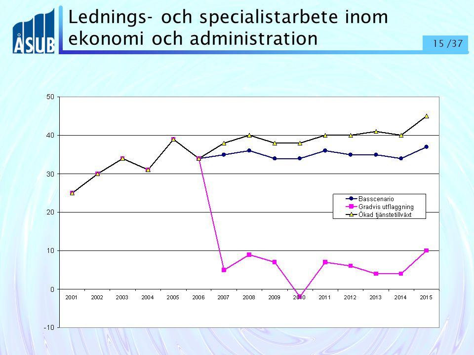 15 /37 Lednings- och specialistarbete inom ekonomi och administration