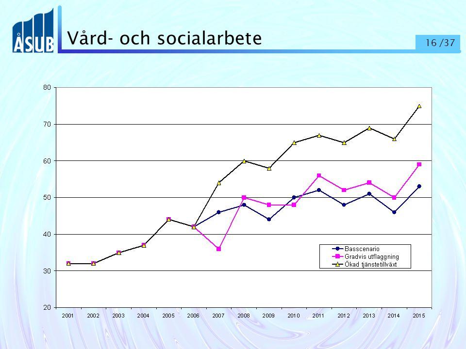 16 /37 Vård- och socialarbete
