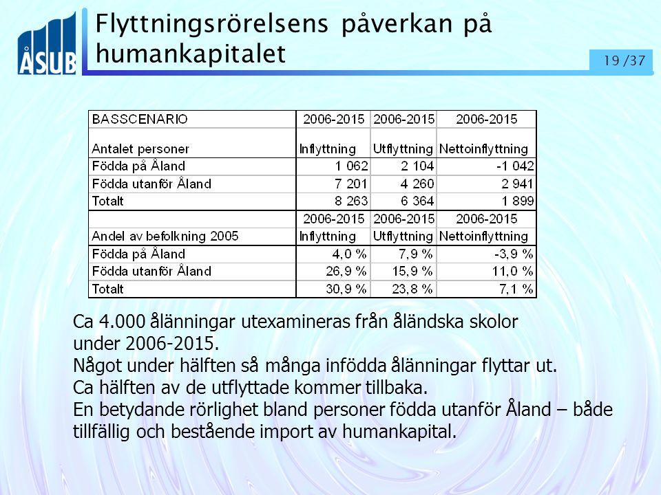 19 /37 Flyttningsrörelsens påverkan på humankapitalet Ca 4.000 ålänningar utexamineras från åländska skolor under 2006-2015.