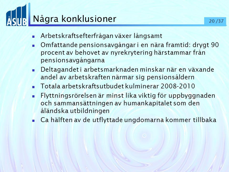 20 /37 Några konklusioner Arbetskraftsefterfrågan växer långsamt Omfattande pensionsavgångar i en nära framtid: drygt 90 procent av behovet av nyrekrytering härstammar från pensionsavgångarna Deltagandet i arbetsmarknaden minskar när en växande andel av arbetskraften närmar sig pensionsåldern Totala arbetskraftsutbudet kulminerar 2008-2010 Flyttningsrörelsen är minst lika viktig för uppbyggnaden och sammansättningen av humankapitalet som den åländska utbildningen Ca hälften av de utflyttade ungdomarna kommer tillbaka