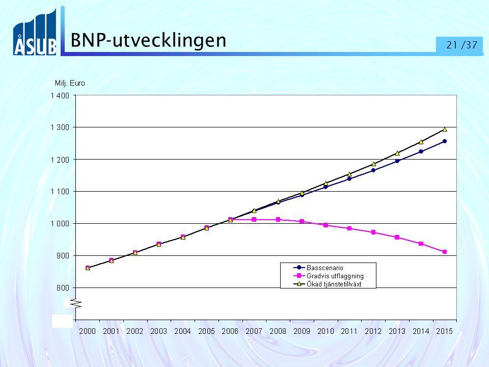 21 /37 BNP-utvecklingen