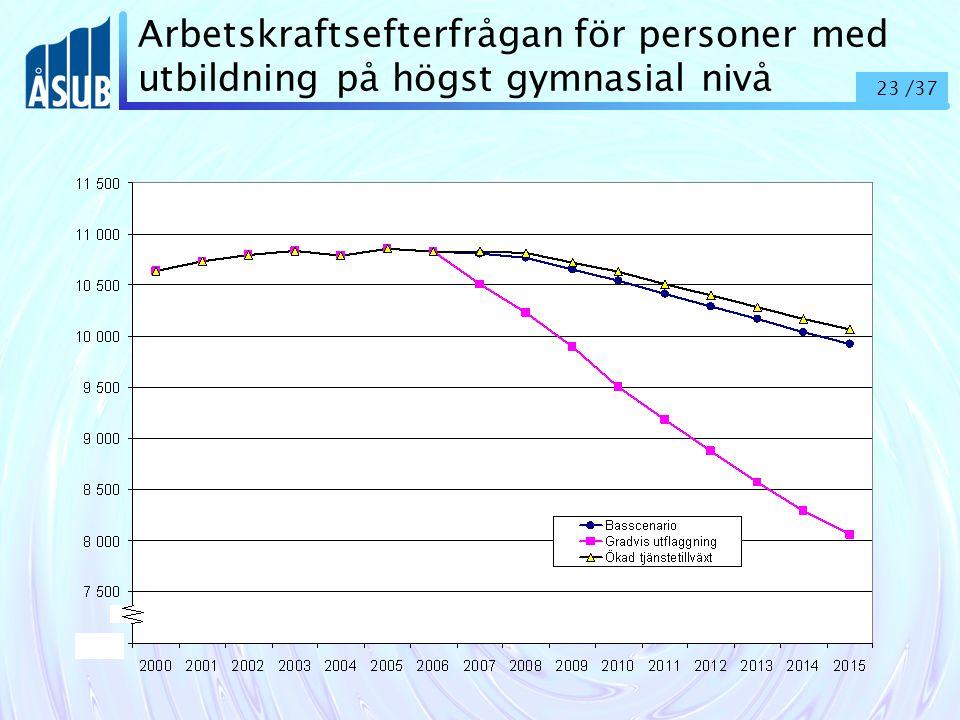 23 /37 Arbetskraftsefterfrågan för personer med utbildning på högst gymnasial nivå